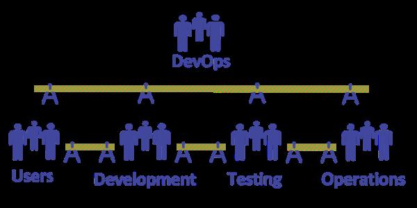Barrières enter les utilisateurs, testeurs, developpeurs, IT pro et DevOps