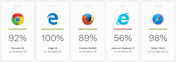 Accessibility-browsers